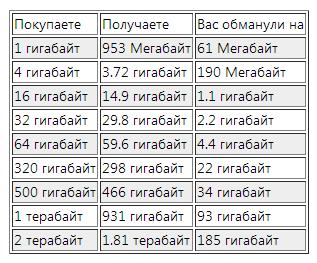 Сколько килобайт в мегабайте, гигабайте и терабайте