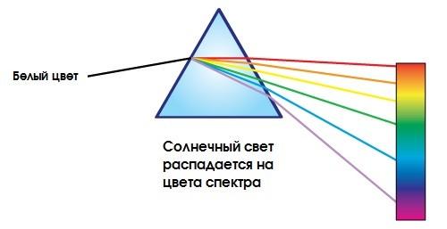 Солнечный свет распадается на цвета спектра